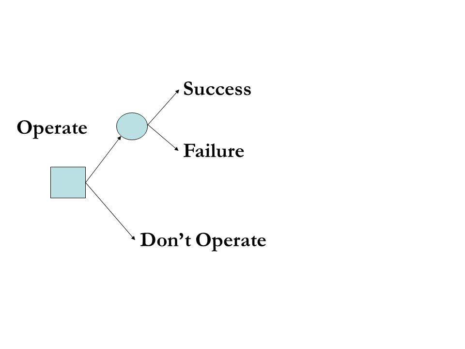 Success Failure Dont Operate Operate