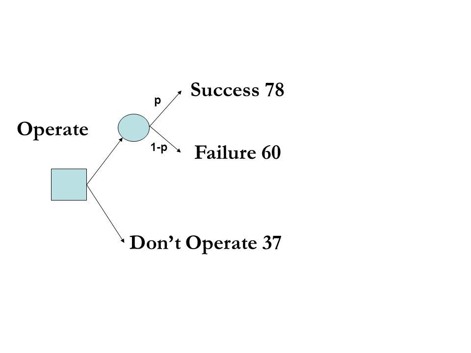 Success 78 Failure 60 Dont Operate 37 Operate p 1-p