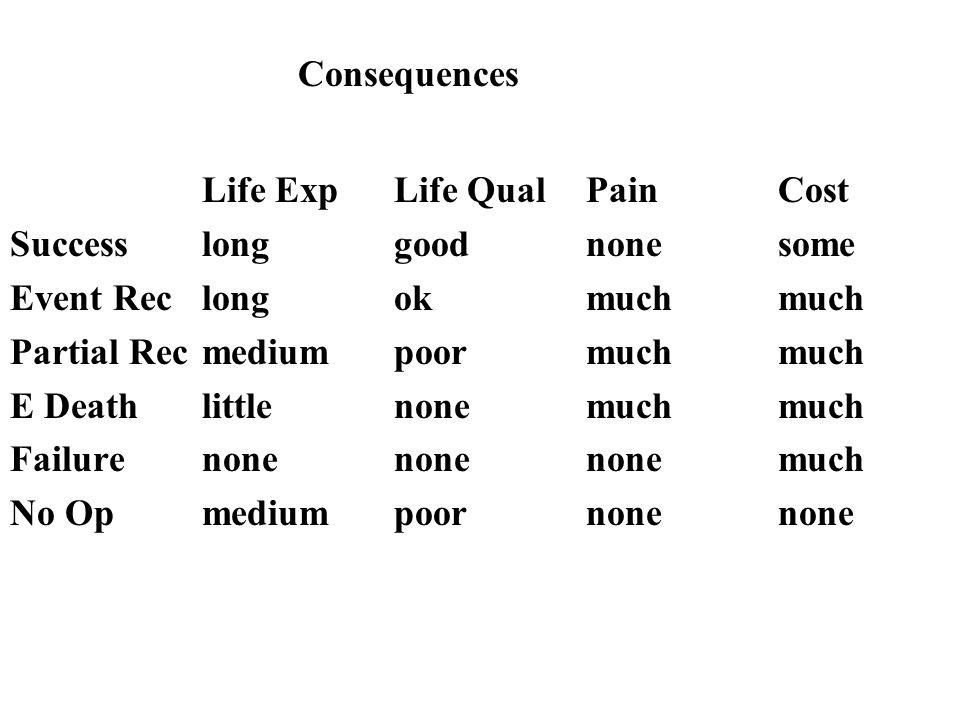 Consequences Life ExpLife QualPainCost Successlonggoodnonesome Event Reclongokmuchmuch Partial Recmediumpoormuchmuch E Deathlittlenonemuchmuch Failure