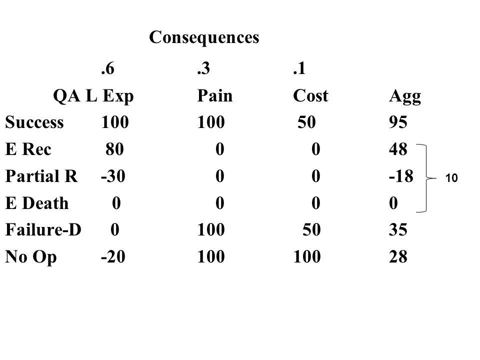 Consequences.6.3.1 QA L ExpPainCostAgg Success100100 5095 E Rec 80 0 048 Partial R-30 0 0-18 E Death 0 0 00 Failure-D 0100 5035 No Op-2010010028 10