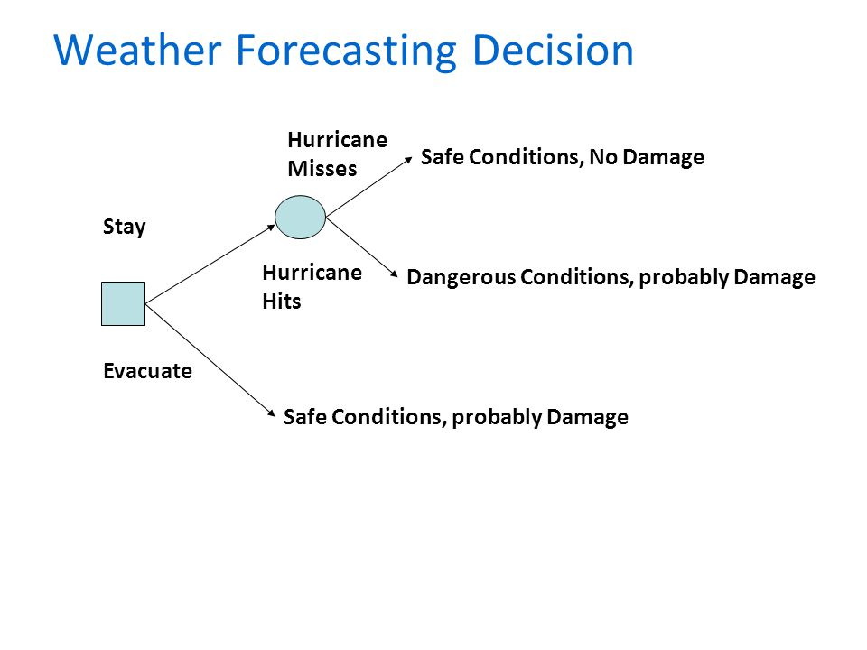 Weather Forecasting Decision Safe Conditions, probably Damage Dangerous Conditions, probably Damage Safe Conditions, No Damage Stay Evacuate Hurricane Misses Hurricane Hits