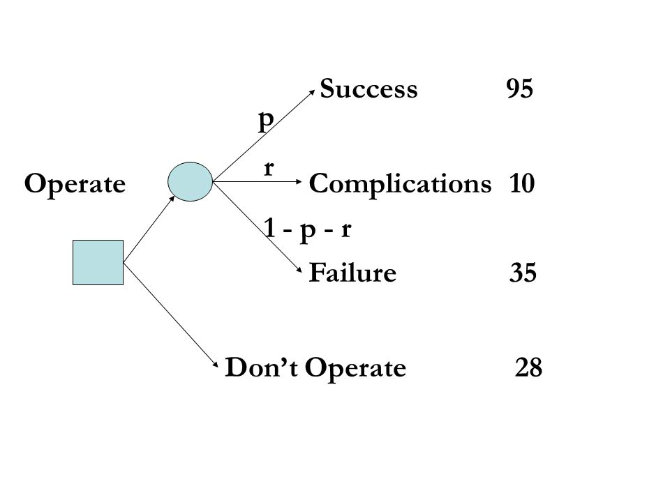 Success 95 Failure35 Dont Operate 28 OperateComplications10 p r 1 - p - r