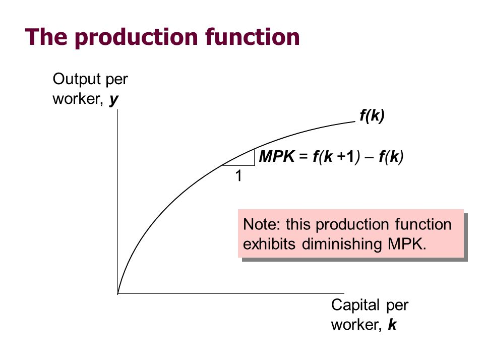 The production function Output per worker, y Capital per worker, k f(k) Note: this production function exhibits diminishing MPK. 1 MPK = f(k +1) – f(k