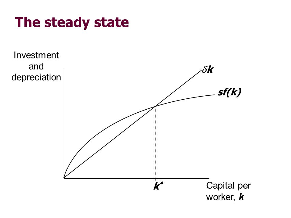 The steady state Investment and depreciation Capital per worker, k sf(k) k k*k*