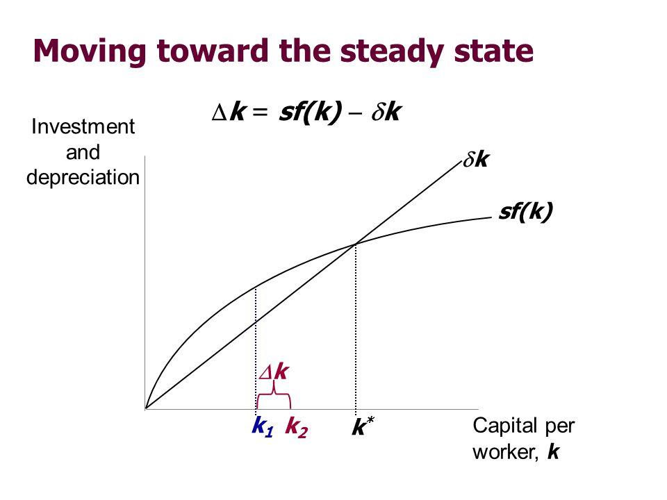 Moving toward the steady state Investment and depreciation Capital per worker, k sf(k) k k*k* k1k1 k = sf(k) k k k2k2