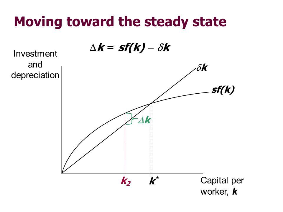 Moving toward the steady state Investment and depreciation Capital per worker, k sf(k) k k*k* k = sf(k) k k k2k2