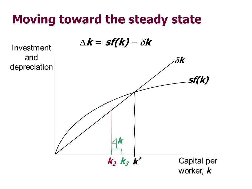 Moving toward the steady state Investment and depreciation Capital per worker, k sf(k) k k*k* k = sf(k) k k2k2 k k3k3