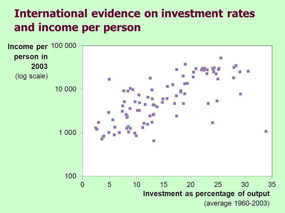 International evidence on investment rates and income per person Income per person in 2003 (log scale) Investment as percentage of output (average 196