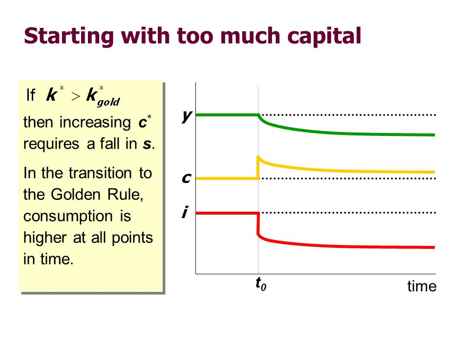 Starting with too much capital then increasing c * requires a fall in s. In the transition to the Golden Rule, consumption is higher at all points in