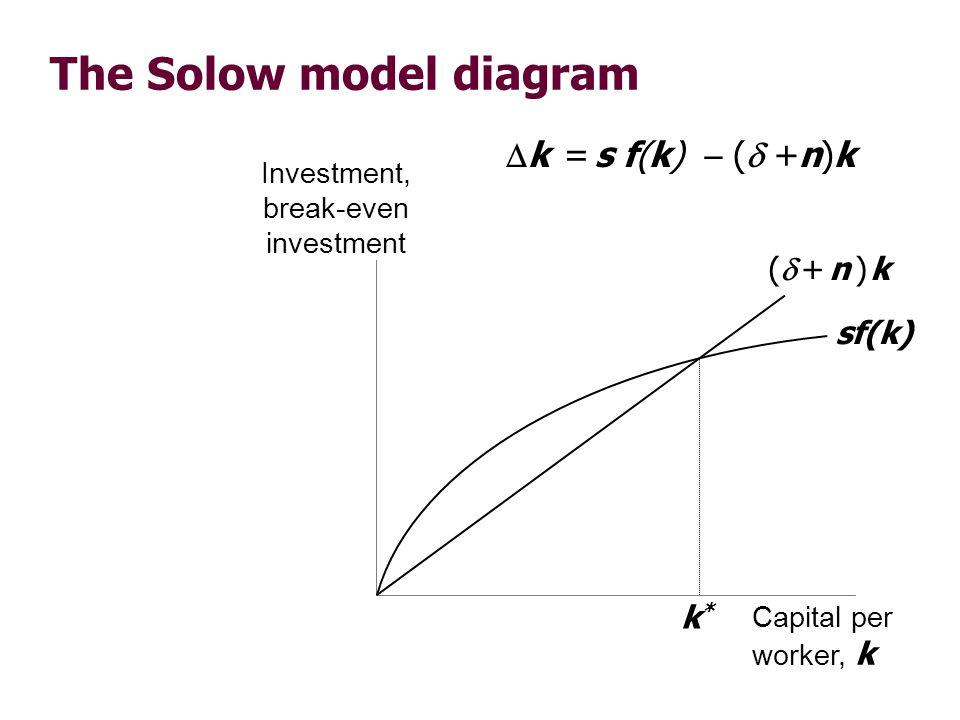 The Solow model diagram Investment, break-even investment Capital per worker, k sf(k) ( + n ) k k*k* k = s f(k) ( +n)k