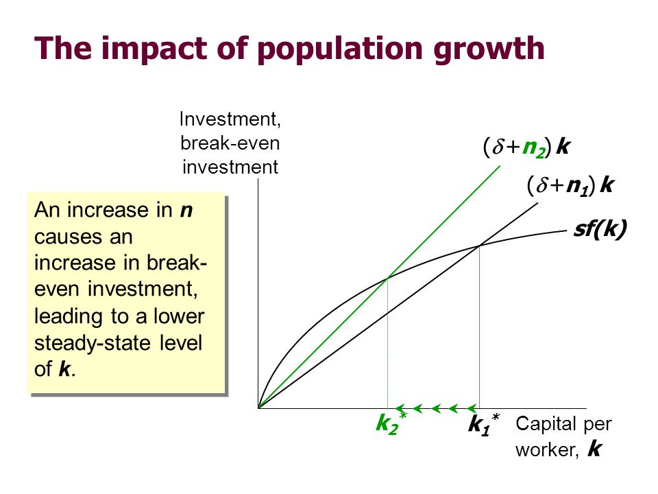 The impact of population growth Investment, break-even investment Capital per worker, k sf(k) ( +n 1 ) k k1*k1* ( +n 2 ) k k2*k2* An increase in n cau