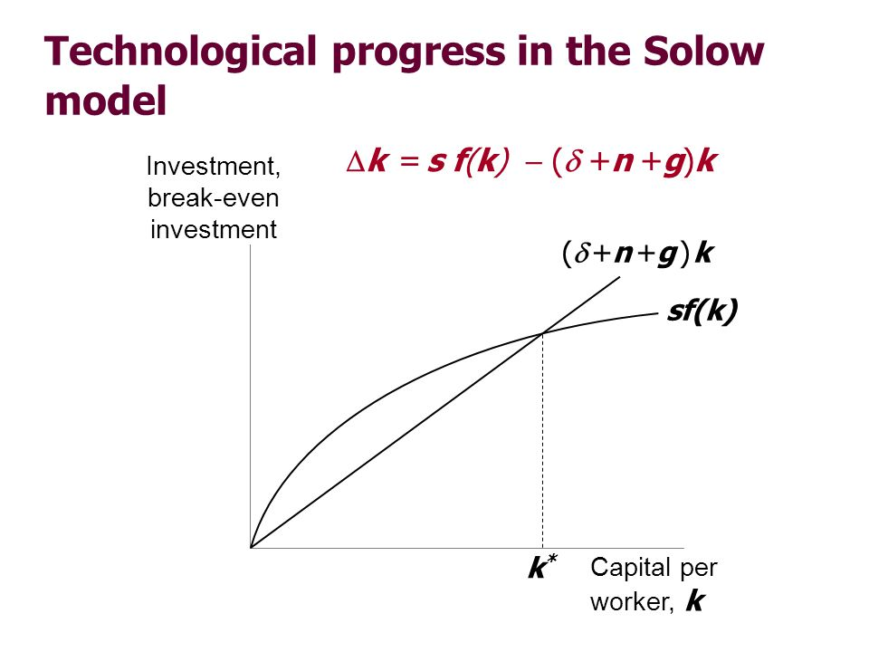 Technological progress in the Solow model Investment, break-even investment Capital per worker, k sf(k) ( +n +g ) k k*k* k = s f(k) ( +n +g)k
