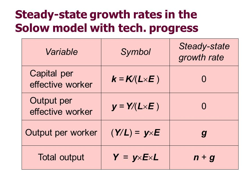 Steady-state growth rates in the Solow model with tech. progress n + gY = y E LTotal output g(Y/ L) = y EOutput per worker 0y = Y/(L E ) Output per ef