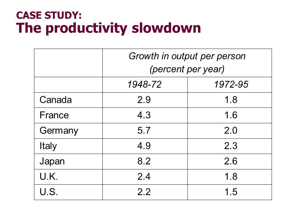 CASE STUDY: The productivity slowdown 1.5 1.8 2.6 2.3 2.0 1.6 1.8 2.2 2.4 8.2 4.9 5.7 4.3 2.9 1972-951948-72 U.S. U.K. Japan Italy Germany France Cana