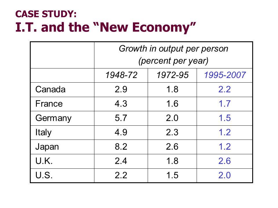 CASE STUDY: I.T. and the New Economy 2.0 2.6 1.2 1.5 1.7 2.2 1.5 1.8 2.6 2.3 2.0 1.6 1.8 2.2 2.4 8.2 4.9 5.7 4.3 2.9 1995-20071972-951948-72 U.S. U.K.