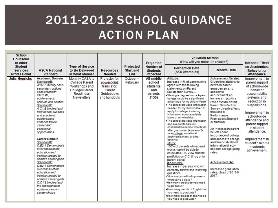 2011-2012 SCHOOL GUIDANCE ACTION PLAN