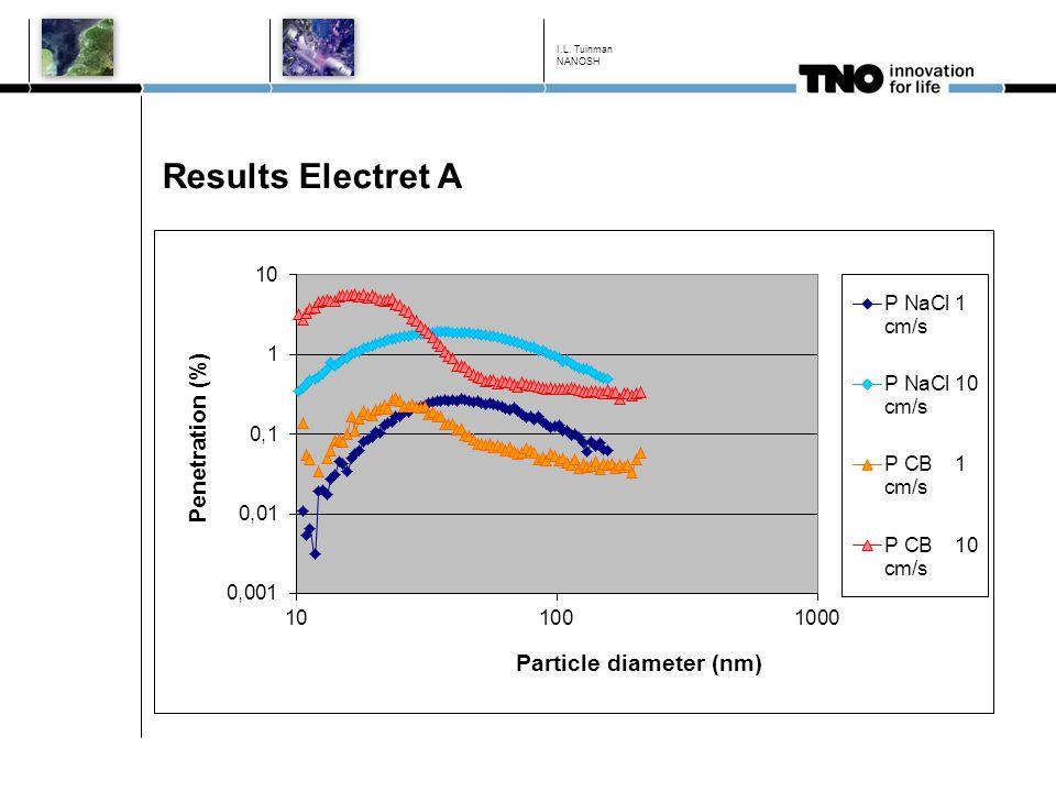 Results Electret A I.L. Tuinman NANOSH