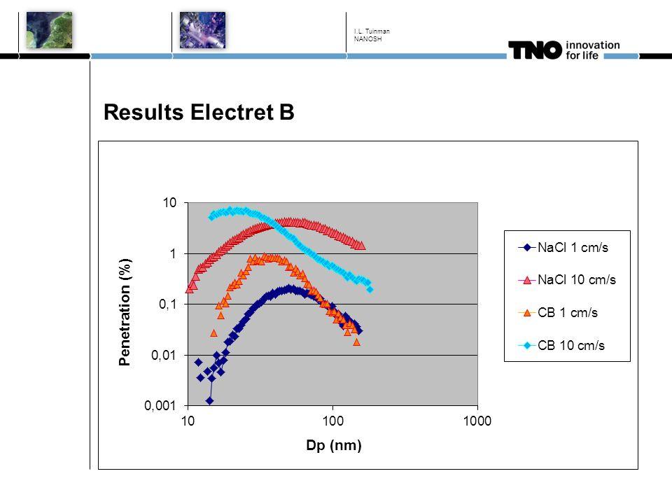 Results Electret B I.L. Tuinman NANOSH