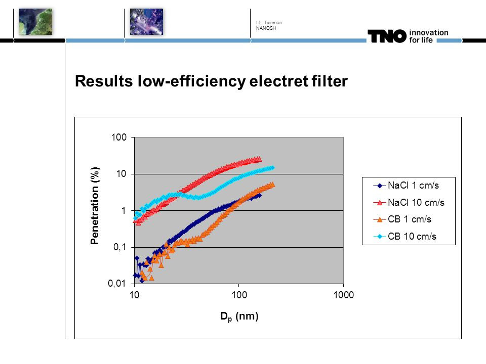 Results low-efficiency electret filter I.L. Tuinman NANOSH