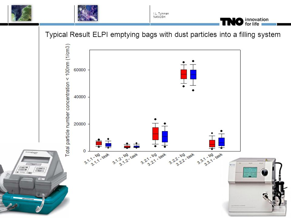 I.L. Tuinman NANOSH Typical Result ELPI emptying bags with dust particles into a filling system