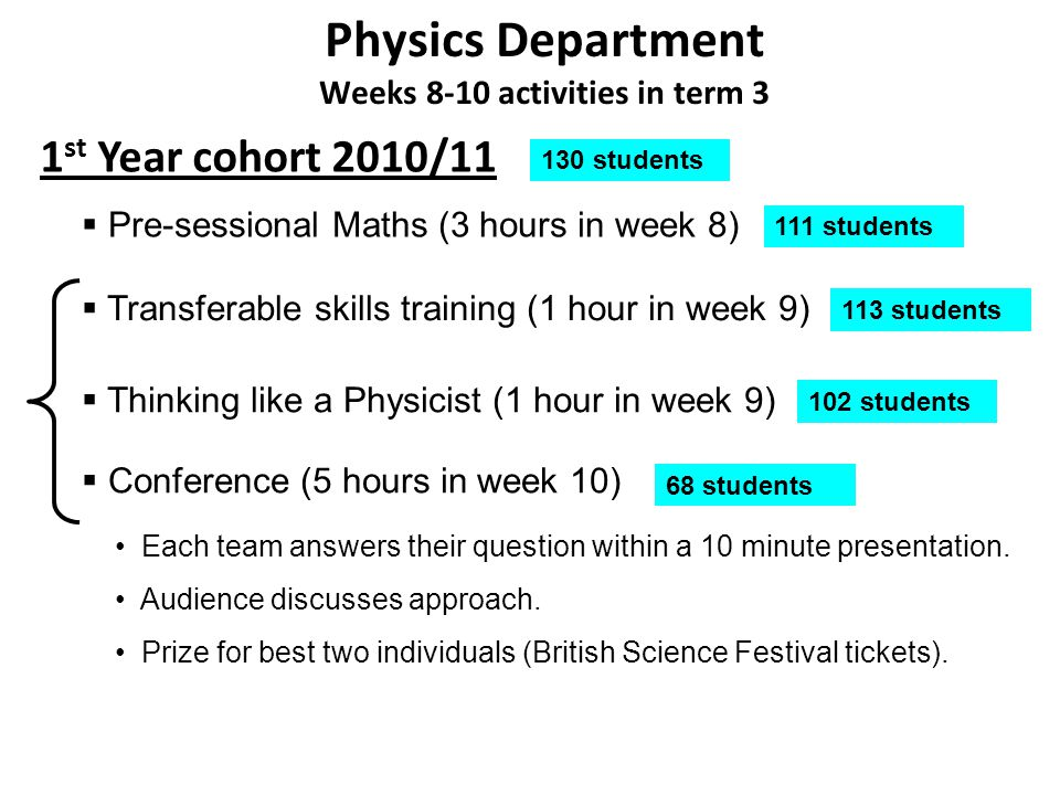 Physics Department Weeks 8-10 activities in term 3 1 st Year cohort 2010/11 Conference (5 hours in week 10) Each team answers their question within a 10 minute presentation.