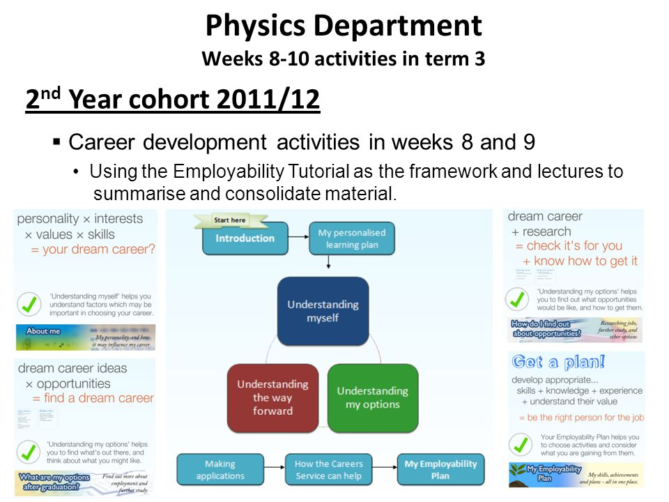 Physics Department Weeks 8-10 activities in term 3 2 nd Year cohort 2011/12 Career development activities in weeks 8 and 9 Using the Employability Tutorial as the framework and lectures to summarise and consolidate material.