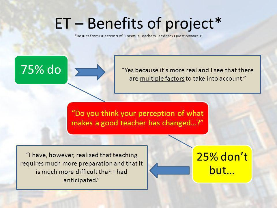 ET – Benefits of project* * Results from Question 9 of Erasmus Teachers Feedback Questionnaire 1 Do you think your perception of what makes a good teacher has changed….