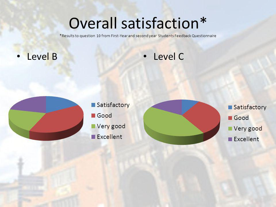 Overall satisfaction* * Results to question 10 from First-Year and second year Students Feedback Questionnaire Level B Level C