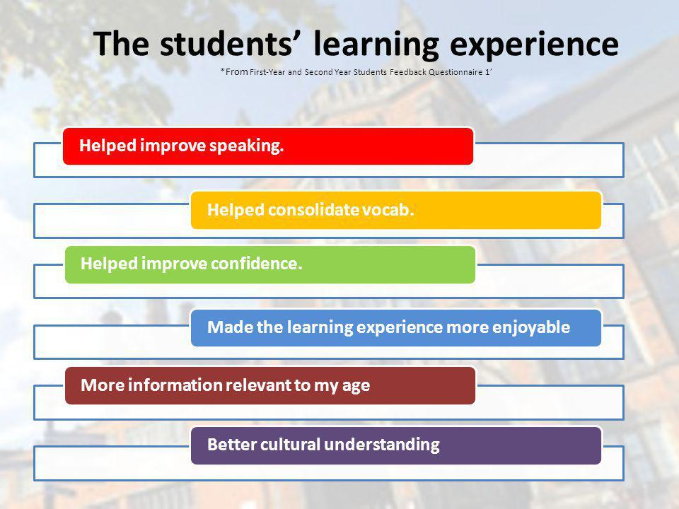 The students learning experience *From First-Year and Second Year Students Feedback Questionnaire 1 Helped improve speaking.Helped consolidate vocab.Helped improve confidence.Made the learning experience more enjoyableMore information relevant to my ageBetter cultural understanding