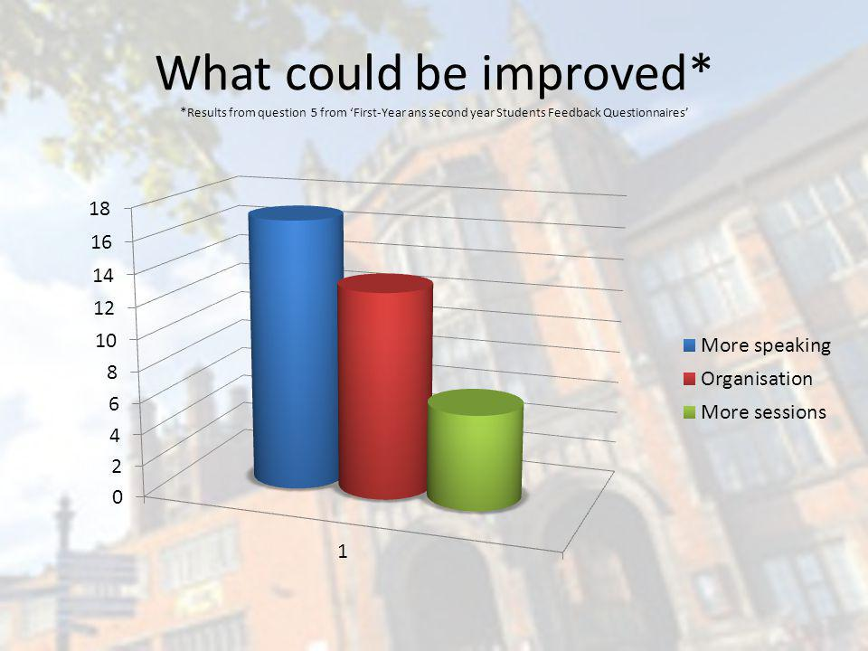 What could be improved* * Results from question 5 from First-Year ans second year Students Feedback Questionnaires