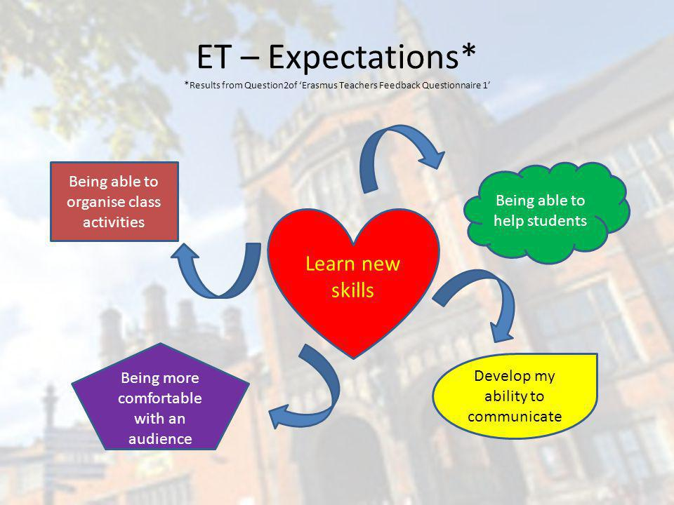 ET – Expectations* * Results from Question2of Erasmus Teachers Feedback Questionnaire 1 Being able to organise class activities Being able to help stu