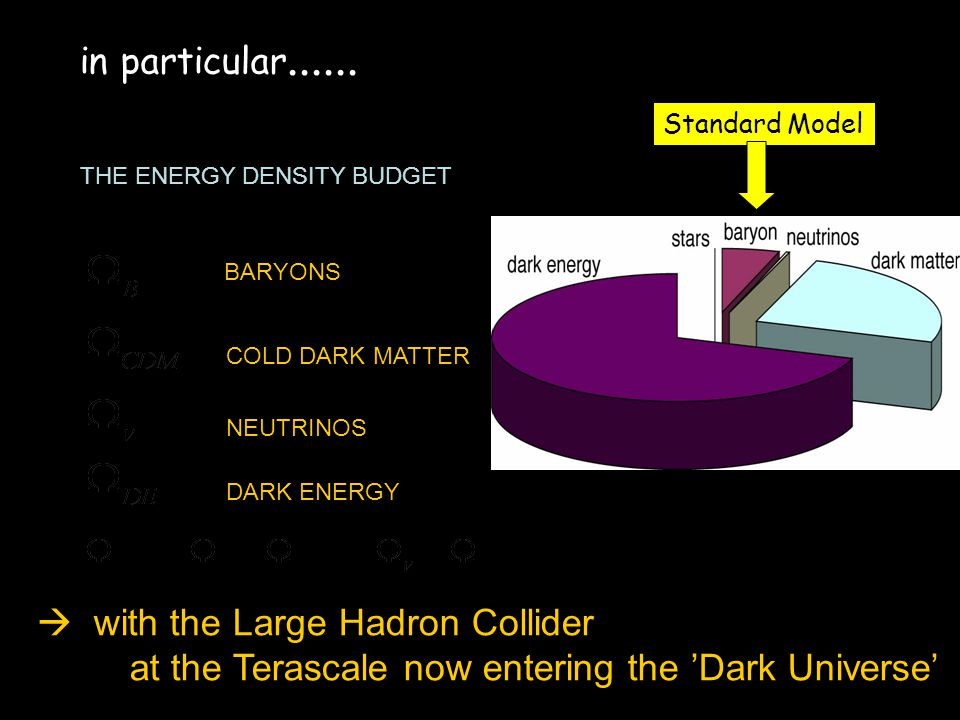 THE ENERGY DENSITY BUDGET BARYONS COLD DARK MATTER NEUTRINOS DARK ENERGY with the Large Hadron Collider at the Terascale now entering the Dark Universe in particular......