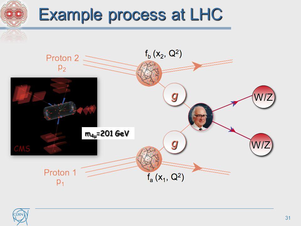 31 Example process at LHC g g W/Z W/Z CMS m 4μ =201 GeV