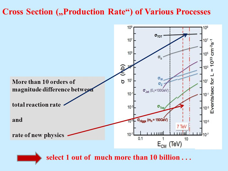 Cross Section (Production Rate) of Various Processes More than 10 orders of magnitude difference between total reaction rate and rate of new physics select 1 out of much more than 10 billion...