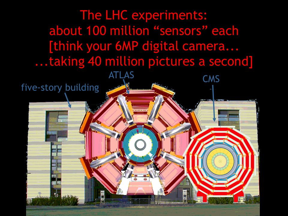 The LHC experiments: about 100 million sensors each [think your 6MP digital camera......taking 40 million pictures a second] ATLAS five-story building CMS