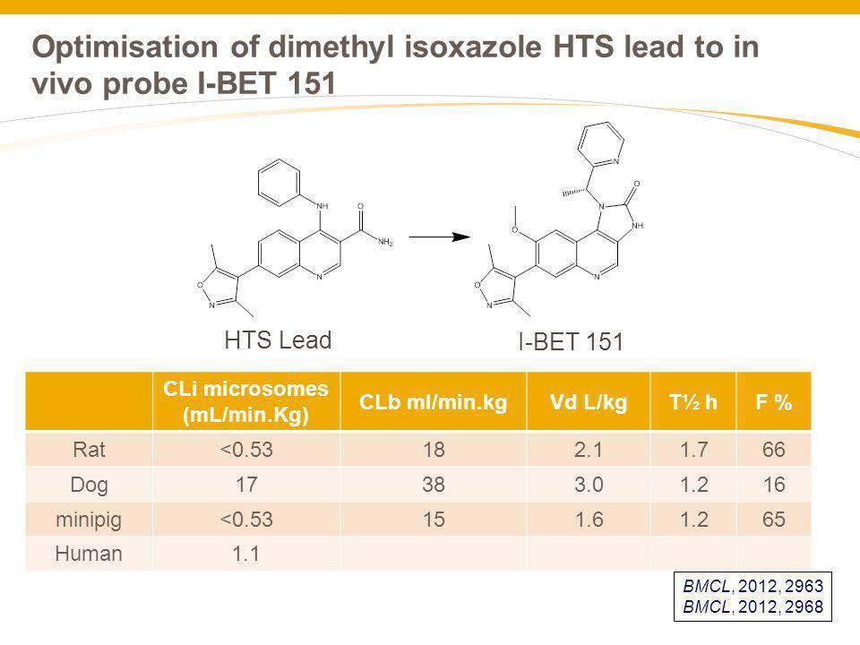 Optimisation of dimethyl isoxazole HTS lead to in vivo probe I-BET 151 CLi microsomes (mL/min.Kg) CLb ml/min.kgVd L/kgT½ hF % Rat<0.53182.11.766 Dog17