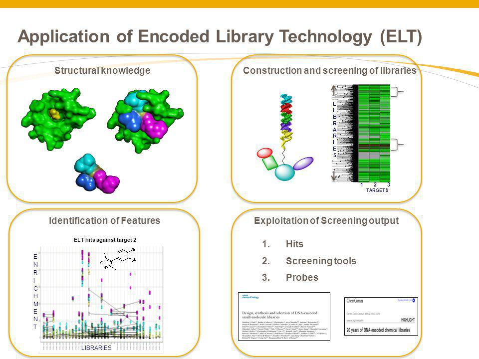 Application of Encoded Library Technology (ELT) LIBRARIES LIBRARIESLIBRARIES 1 2 3 TARGETS Structural knowledgeConstruction and screening of libraries