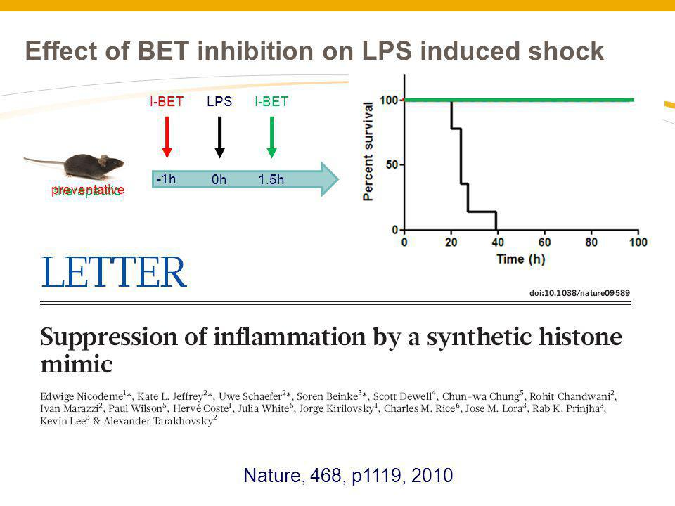 Effect of BET inhibition on LPS induced shock 0h LPS therapeutic I-BET 1.5h preventative I-BET -1h Nature, 468, p1119, 2010