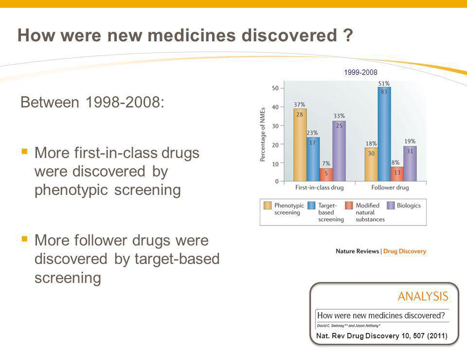 How were new medicines discovered ? Nat. Rev Drug Discovery 10, 507 (2011) Between 1998-2008: More first-in-class drugs were discovered by phenotypic