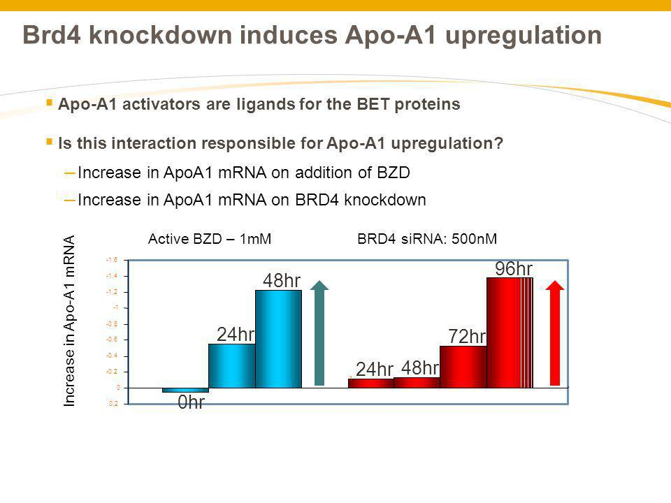 Brd4 knockdown induces Apo-A1 upregulation Apo-A1 activators are ligands for the BET proteins Is this interaction responsible for Apo-A1 upregulation?