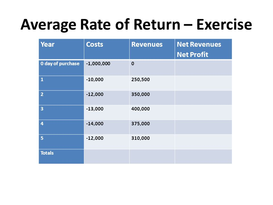 Average Rate of Return – Exercise Year CostsRevenues Net Revenues Net Profit 0 day of purchase -1,000,0000 1 -10,000250,500 2 -12,000350,000 3 -13,000400,000 4 -14,000375,000 5 -12,000310,000 Totals
