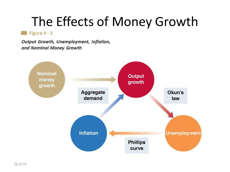 18 of 30 The Effects of Money Growth Output Growth, Unemployment, Inflation, and Nominal Money Growth Figure 9 - 2