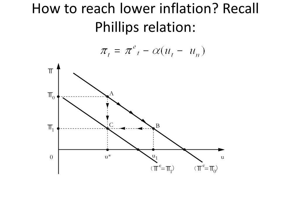 How to reach lower inflation? Recall Phillips relation: