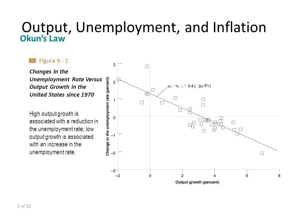 5 of 30 Output, Unemployment, and Inflation Okuns Law High output growth is associated with a reduction in the unemployment rate; low output growth is