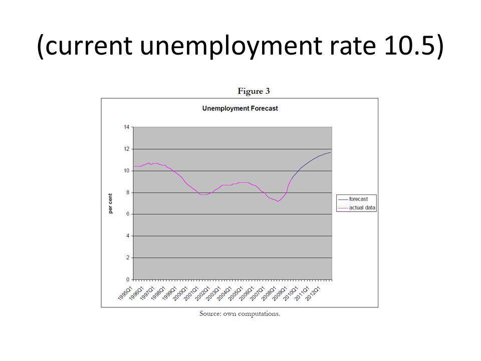 (current unemployment rate 10.5)