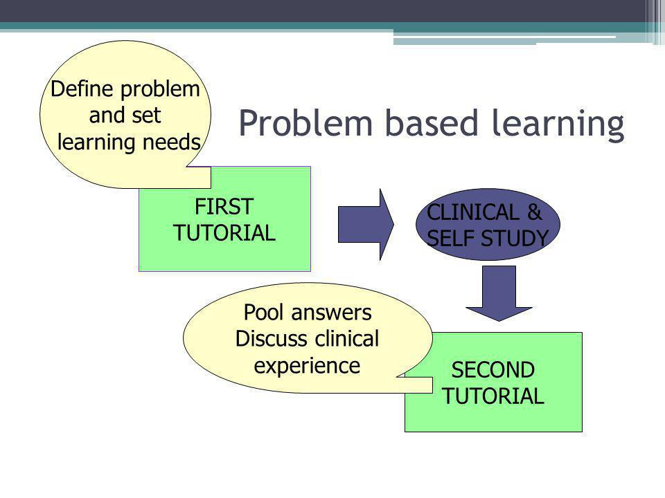 Problem based learning FIRST TUTORIAL CLINICAL & SELF STUDY SECOND TUTORIAL Define problem and set learning needs Pool answers Discuss clinical experi
