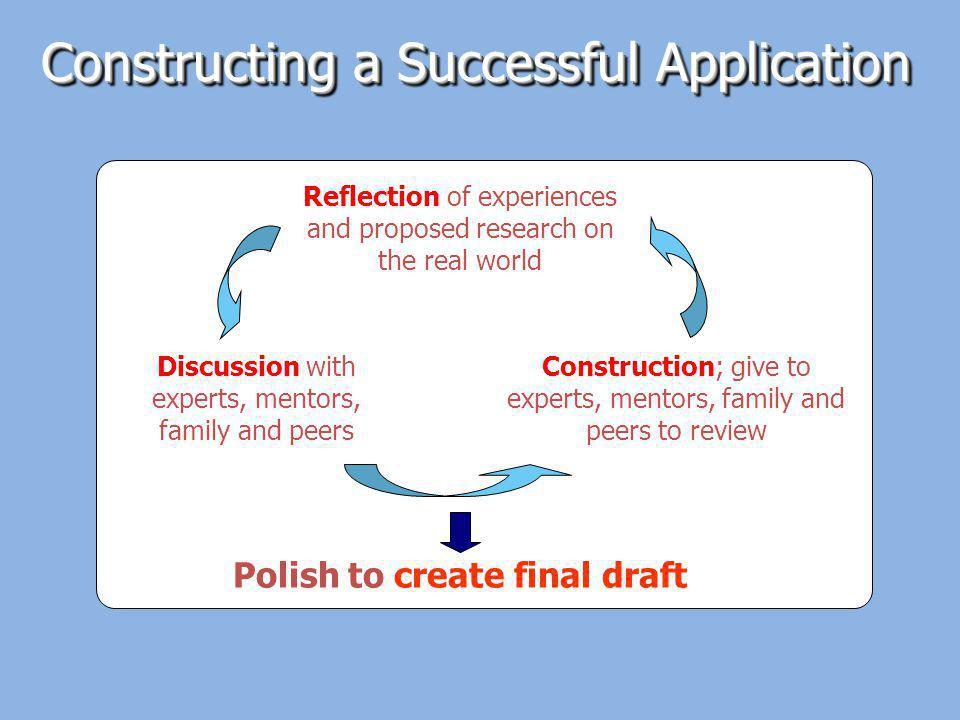 Discussion with experts, mentors, family and peers Construction; give to experts, mentors, family and peers to review Reflection of experiences and proposed research on the real world Polish to create final draft