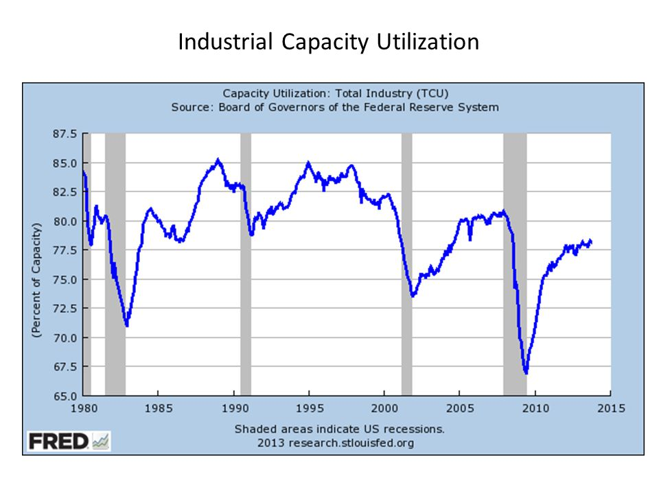 Industrial Capacity Utilization