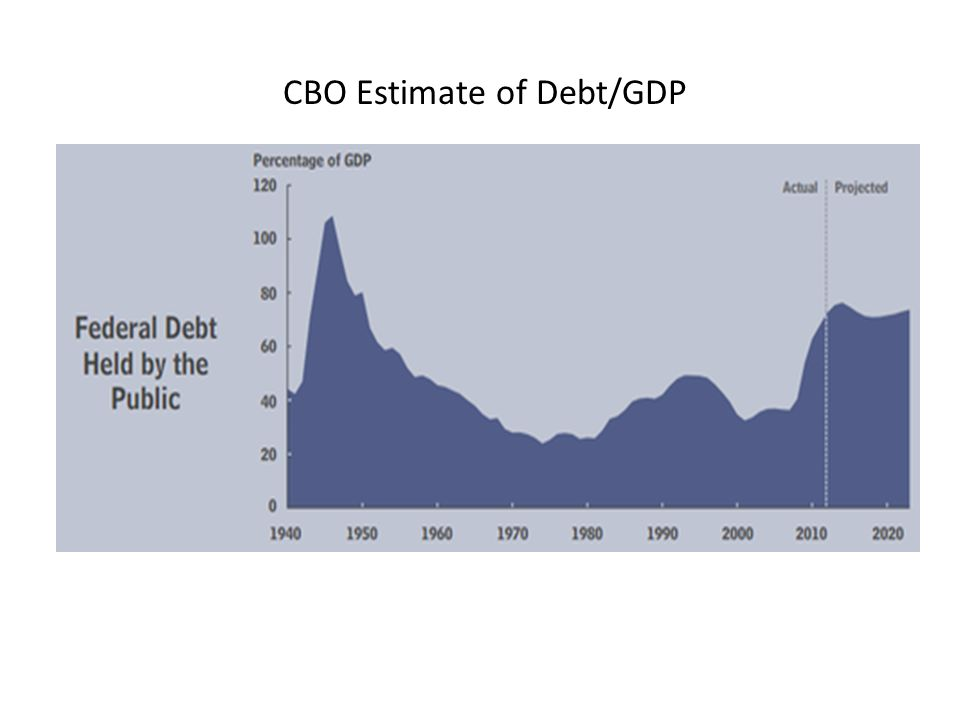 CBO Estimate of Debt/GDP