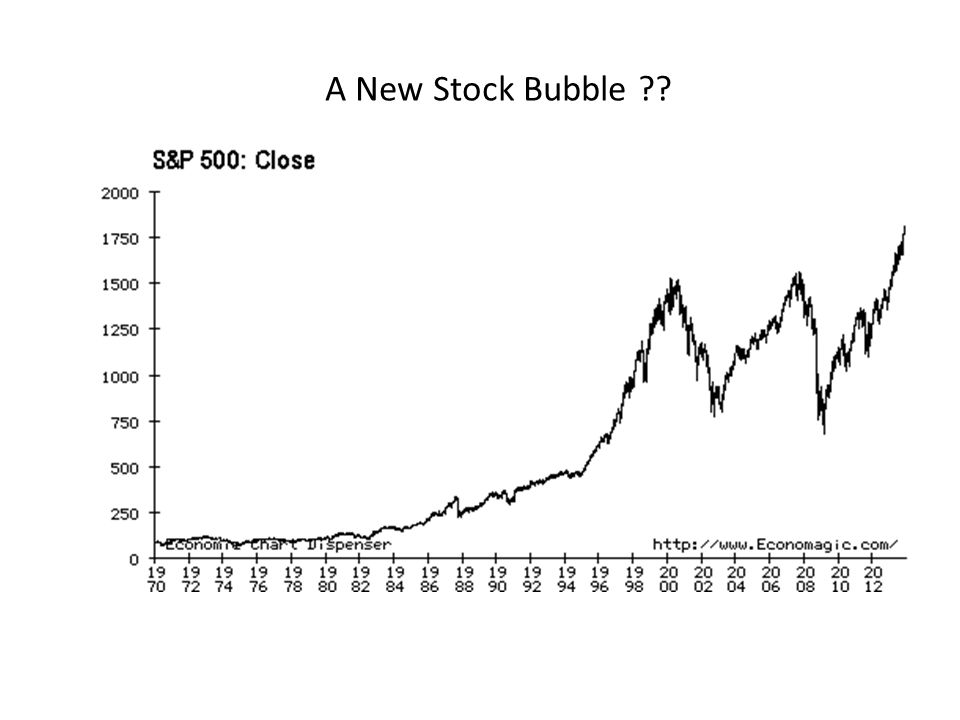 A New Stock Bubble ??